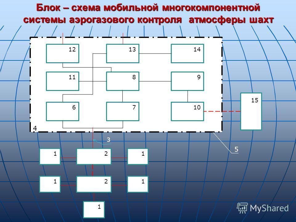 Блок – схема мобильной многокомпонентной системы аэрогазового контроля атмосферы шахт 12 1314 9811 6710 15 11 11 1 2 2 4 3 5