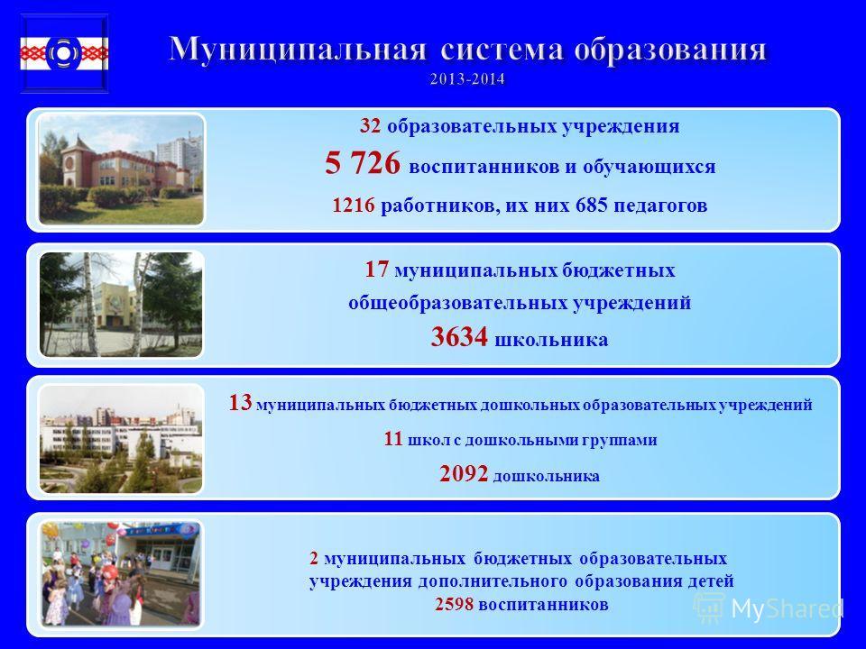 32 образовательных учреждения 5 726 воспитанников и обучающихся 1216 работников, их них 685 педагогов 17 муниципальных бюджетных общеобразовательных учреждений 3634 школьника 13 муниципальных бюджетных дошкольных образовательных учреждений 11 школ с