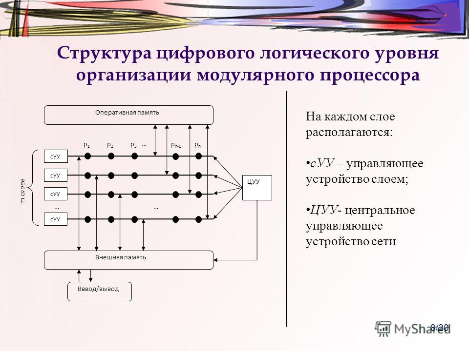 8/20 Структура цифрового логического уровня организации модулярного процессора сУУ ЦУУ Внешняя память Вввод/вывод р 1 р 1 р 2 р 2 р 3 р 3 p n-1 pnpn …… … m слоев Оперативная память На каждом слое располагаются: сУУ – управляющее устройство слоем; ЦУУ