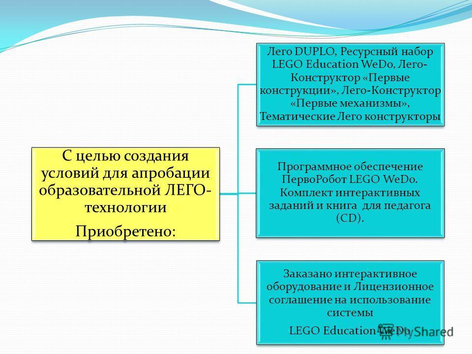 С целью создания условий для апробации образовательной ЛЕГО- технологии Приобретено: Лего DUPLO, Ресурсный набор LEGO Education WeDo, Лего- Конструктор «Первые конструкции», Лего-Конструктор «Первые механизмы», Тематические Лего конструкторы Программ