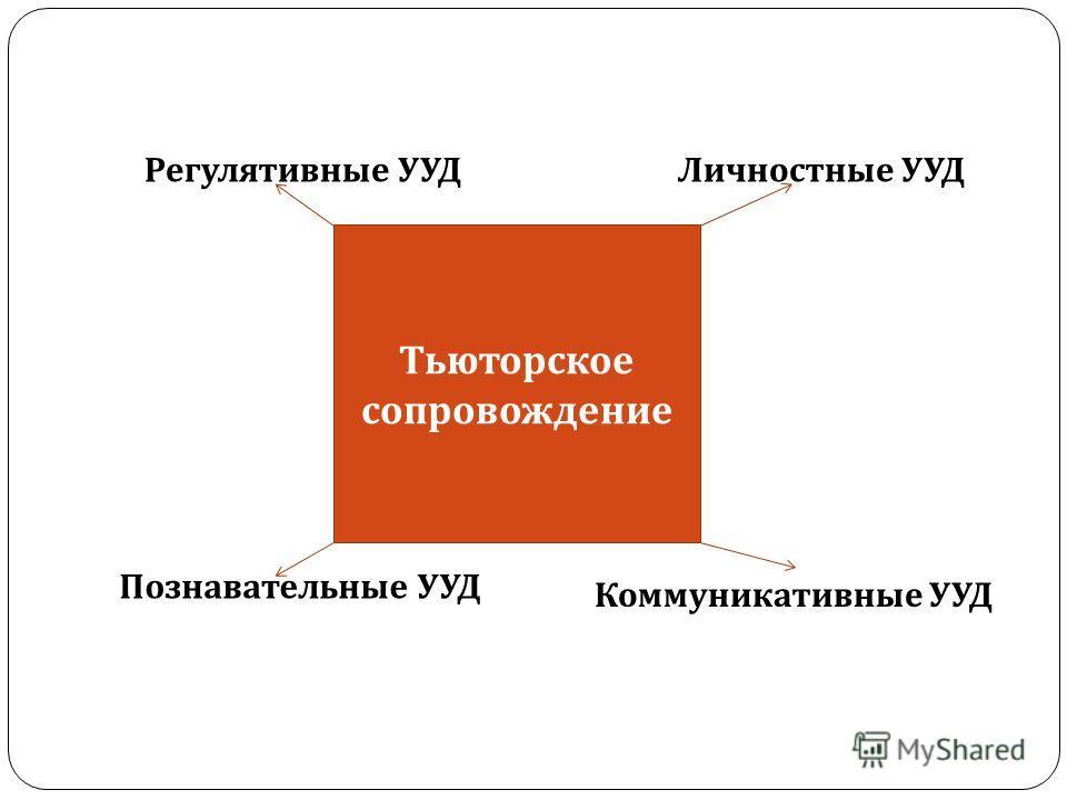 Тьюторское сопровождение Регулятивные УУДЛичностные УУД Познавательные УУД Коммуникативные УУД