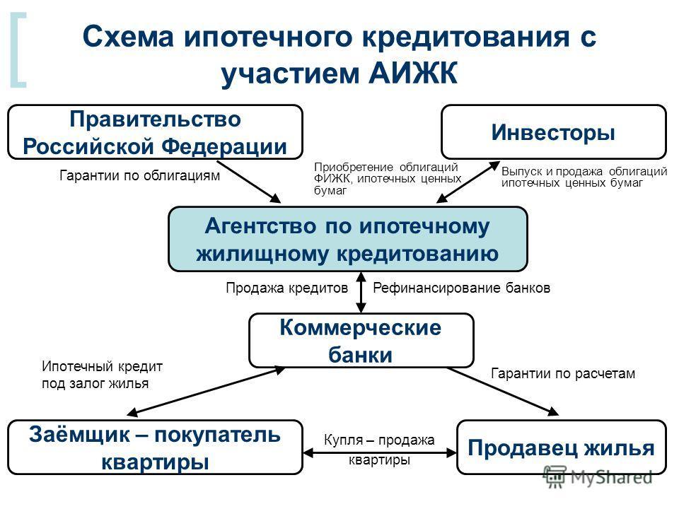 [ Схема ипотечного