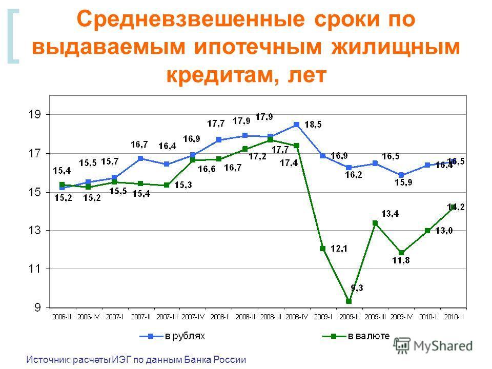 [ Средневзвешенные сроки по выдаваемым ипотечным жилищным кредитам, лет Источник: расчеты ИЭГ по данным Банка России