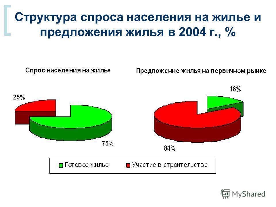 [ Структура спроса населения на жилье и предложения жилья в 2004 г., %