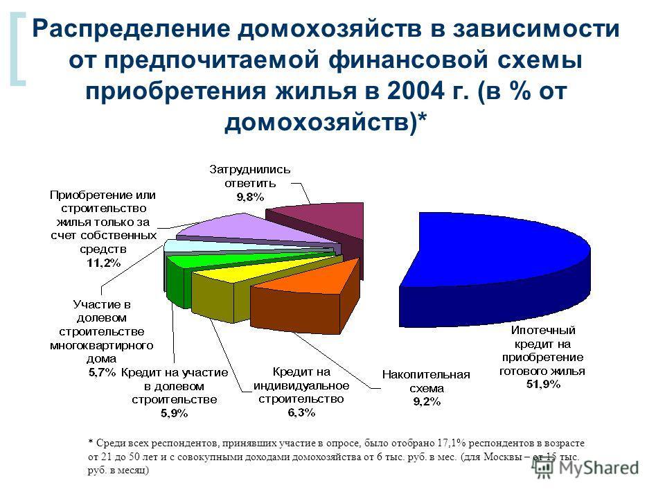 [ Распределение домохозяйств в зависимости от предпочитаемой финансовой схемы приобретения жилья в 2004 г. (в % от домохозяйств)* * Среди всех респондентов, принявших участие в опросе, было отобрано 17,1% респондентов в возрасте от 21 до 50 лет и с с