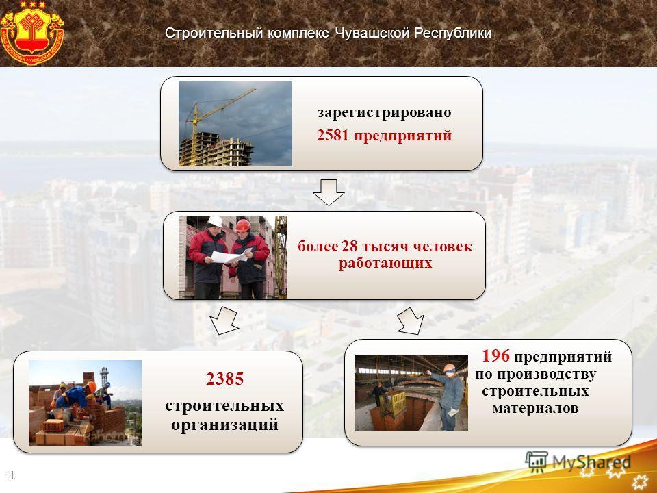 1 Строительный комплекс Чувашской Республики зарегистрировано 2581 предприятий 2385 строительных организаций более 28 тысяч человек работающих 196 предприятий по производству строительных материалов