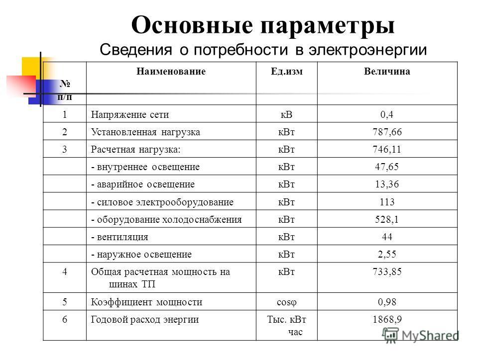 Основные параметры Сведения о потребности в электроэнергии п/п Наименование Ед.изм Величина 1Напряжение сетикВ0,4 2Установленная нагрузкак Вт 787,66 3Расчетная нагрузка:к Вт 746,11 - внутреннее освещениек Вт 47,65 - аварийное освещениек Вт 13,36 - си