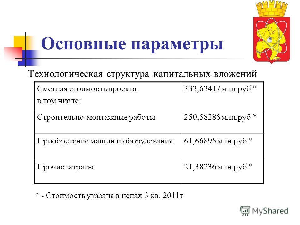 Основные параметры Технологическая структура капитальных вложений Сметная стоимость проекта, в том числе: 333,63417 млн.руб.* Строительно-монтажные работы 250,58286 млн.руб.* Приобретение машин и оборудования 61,66895 млн.руб.* Прочие затраты 21,3823