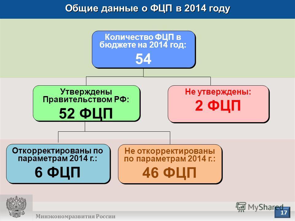 ОБЩИЕ ДАННЫЕ О ФЦП В 2014 ГОДУ Количество ФЦП в бюджете на 2014 год: 54 Количество ФЦП в бюджете на 2014 год: 54 Не утверждены: 2 ФЦП Не утверждены: 2 ФЦП Откорректированы по параметрам 2014 г.: 6 ФЦП Откорректированы по параметрам 2014 г.: 6 ФЦП Не