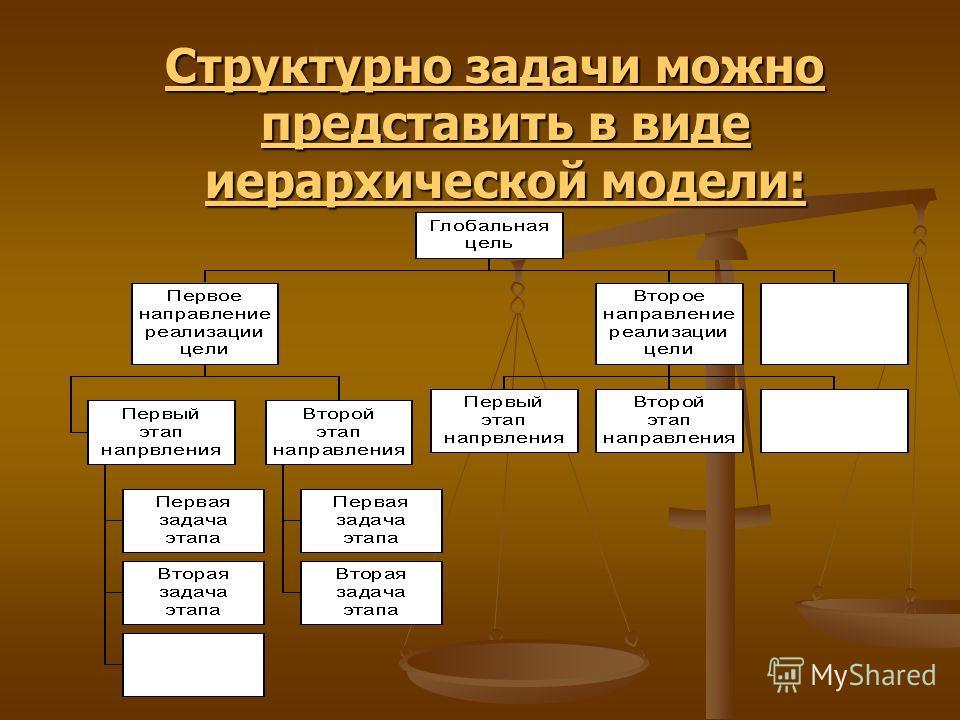 Структурно задачи можно представить в виде иерархической модели: Структурно задачи можно представить в виде иерархической модели:Структурно задачи можно представить в виде иерархической модели:Структурно задачи можно представить в виде иерархической