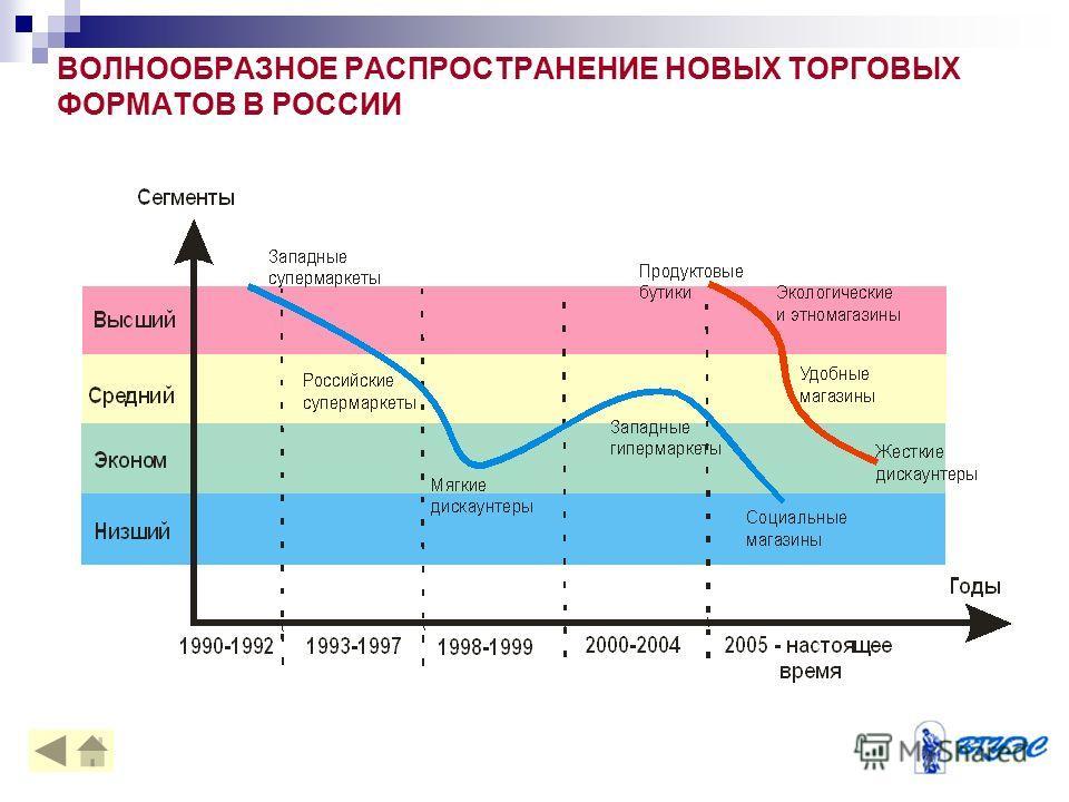 ВОЛНООБРАЗНОЕ РАСПРОСТРАНЕНИЕ НОВЫХ ТОРГОВЫХ ФОРМАТОВ В РОССИИ