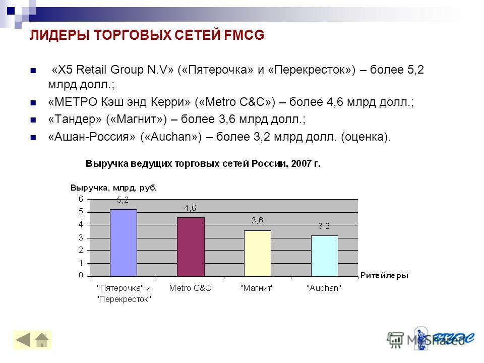 ЛИДЕРЫ ТОРГОВЫХ СЕТЕЙ FMCG «X5 Retail Group N.V» («Пятерочка» и «Перекресток») – более 5,2 млрд долл.; «МЕТРО Кэш энд Керри» («Metro C&C») – более 4,6 млрд долл.; «Тандер» («Магнит») – более 3,6 млрд долл.; «Ашан-Россия» («Auchan») – более 3,2 млрд д