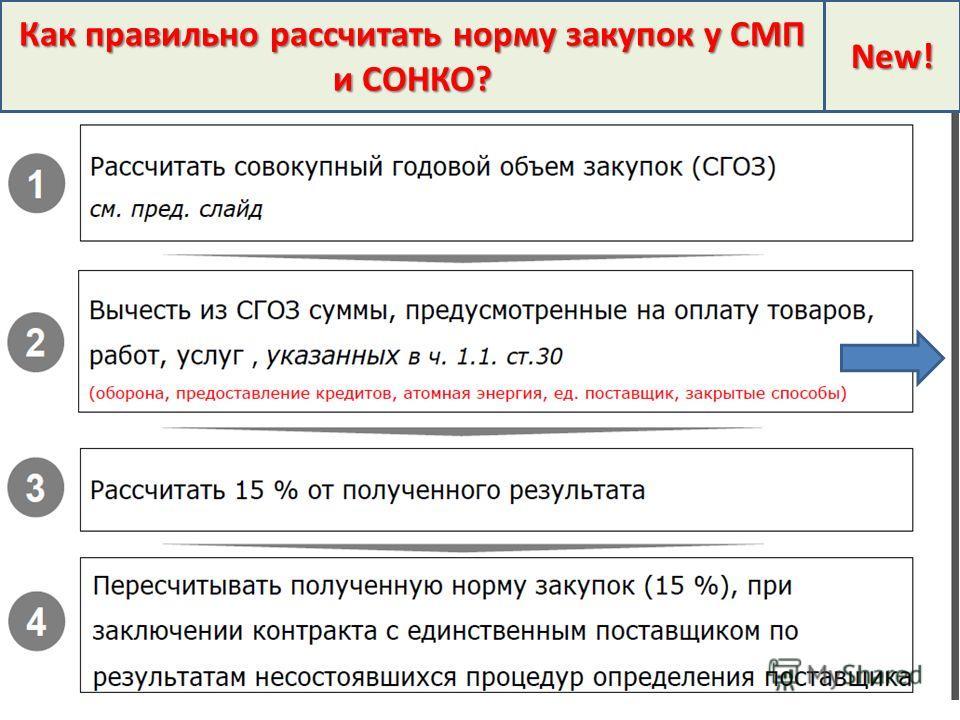 New! Как правильно рассчитать норму закупок у СМП и СОНКО?