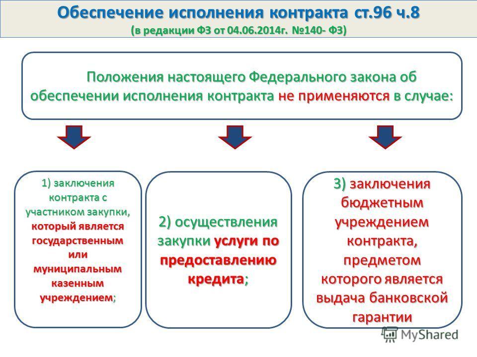 Размер обеспечения исполнения контракта в конкурсе по 44 фз