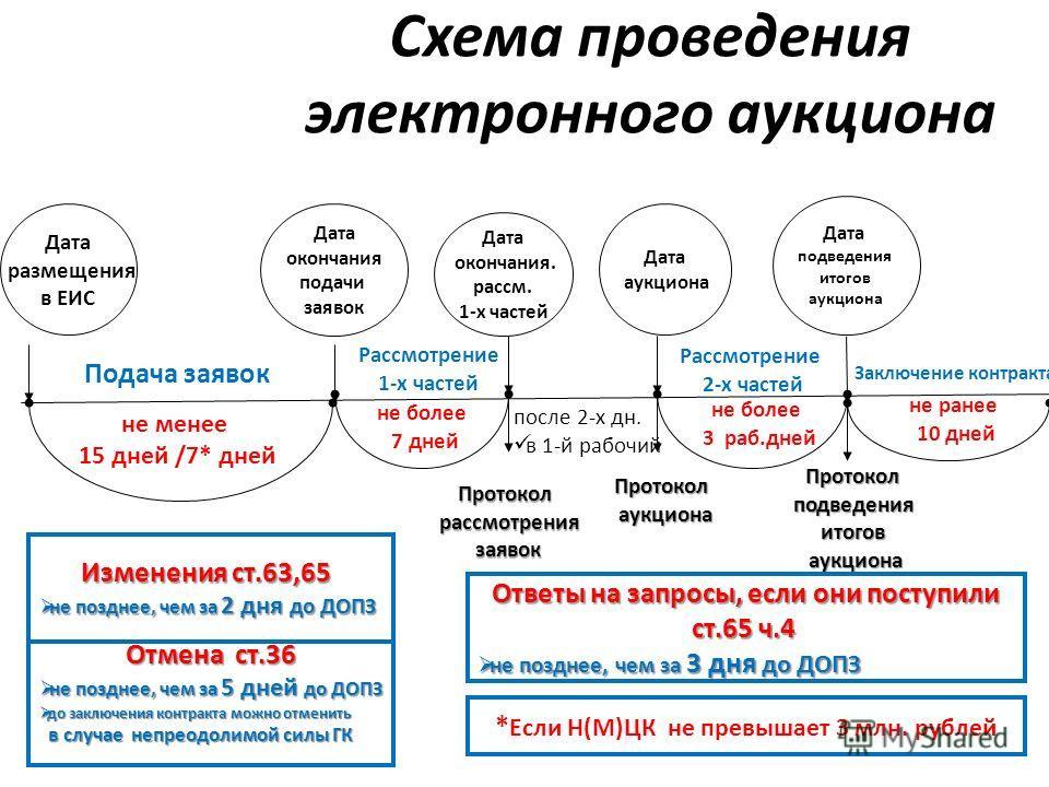 Дата размещения в ЕИС Дата окончания подачи заявок Протоколрассмотрениязаявок Дата окончания. рассм. 1-х частей Дата аукциона Протоколподведенияитогов аукциона аукциона не менее 15 дней /7* дней не более 7 дней Подача заявок Рассмотрение 1-х частей Р