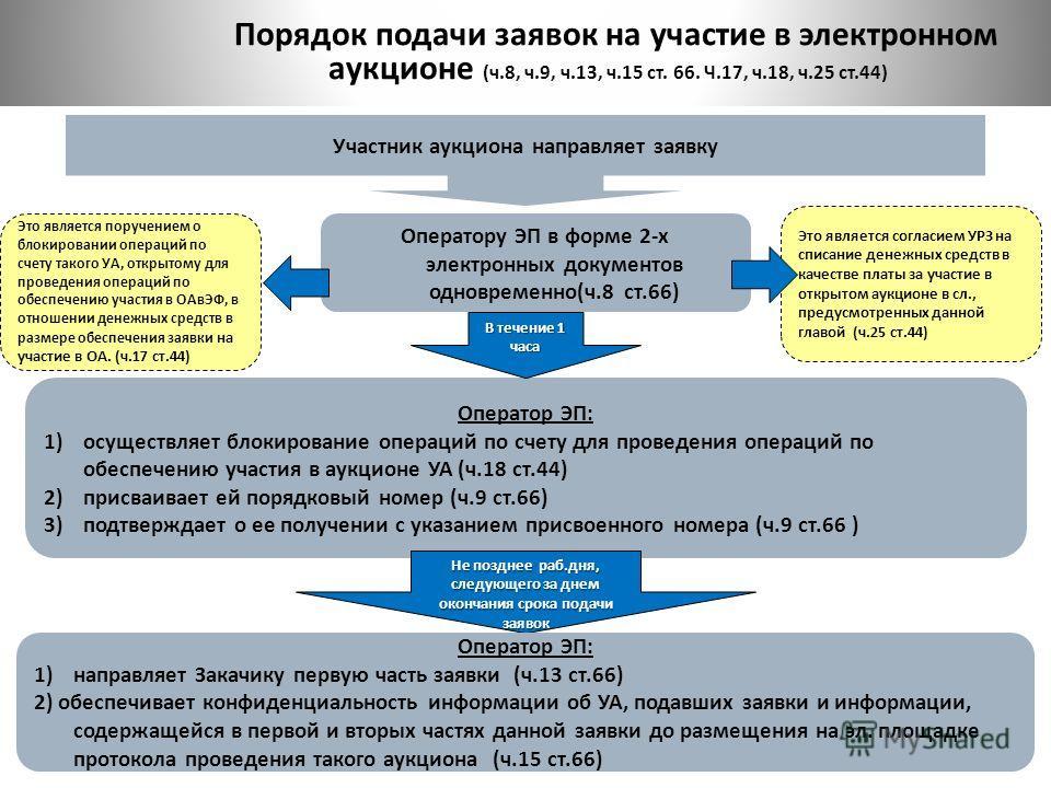 Оператору ЭП в форме 2-х электронных документов одновременно(ч.8 ст.66) Это является поручением о блокировании операций по счету такого УА, открытому для проведения операций по обеспечению участия в ОАвЭФ, в отношении денежных средств в размере обесп