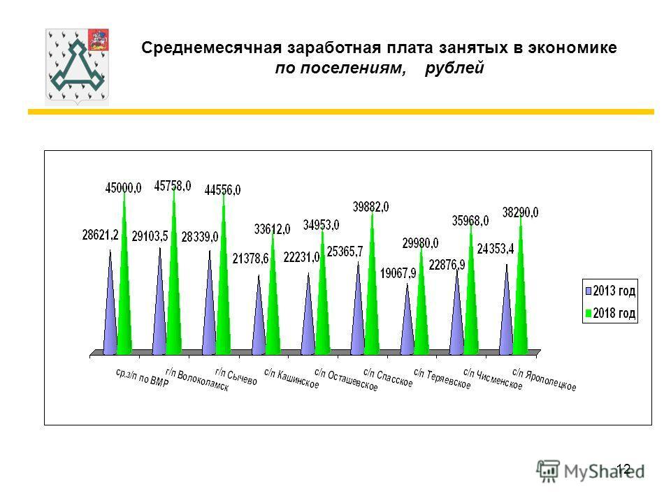 12 Среднемесячная заработная плата занятых в экономике по поселениям, рублей