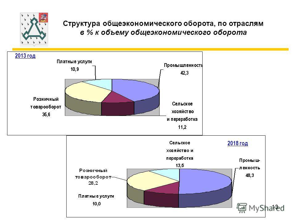 13 Структура общеэкономического оборота, по отраслям в % к объему общеэкономического оборота 2013 год 2018 год