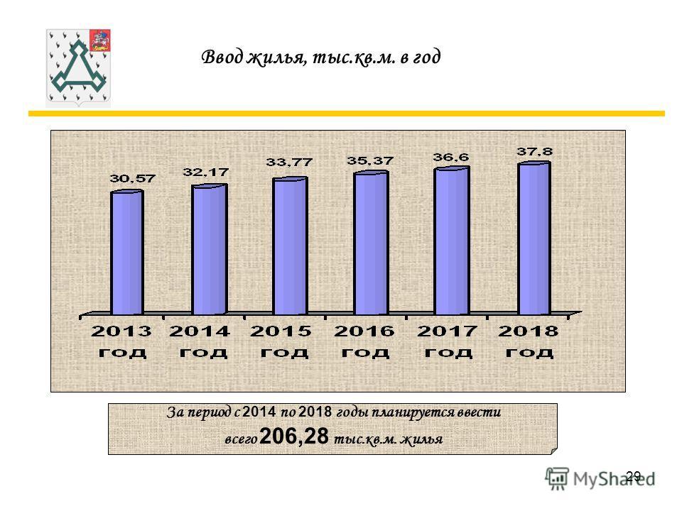 29 Ввод жилья, тыс.кв.м. в год За период с 2014 по 2018 годы планируется ввести всего 206,28 тыс.кв.м. жилья