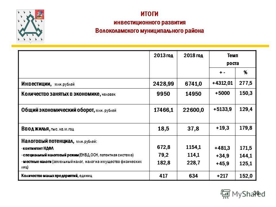 38 ИТОГИ инвестиционного развития Волоколамского муниципального района 2013 год 2018 год Темп роста + -% Инвестиции, млн.рублей 2428,996741,0 +4312,01277,5 Количество занятых в экономике, человек 995014950 +5000150,3 Общий экономический оборот, млн.