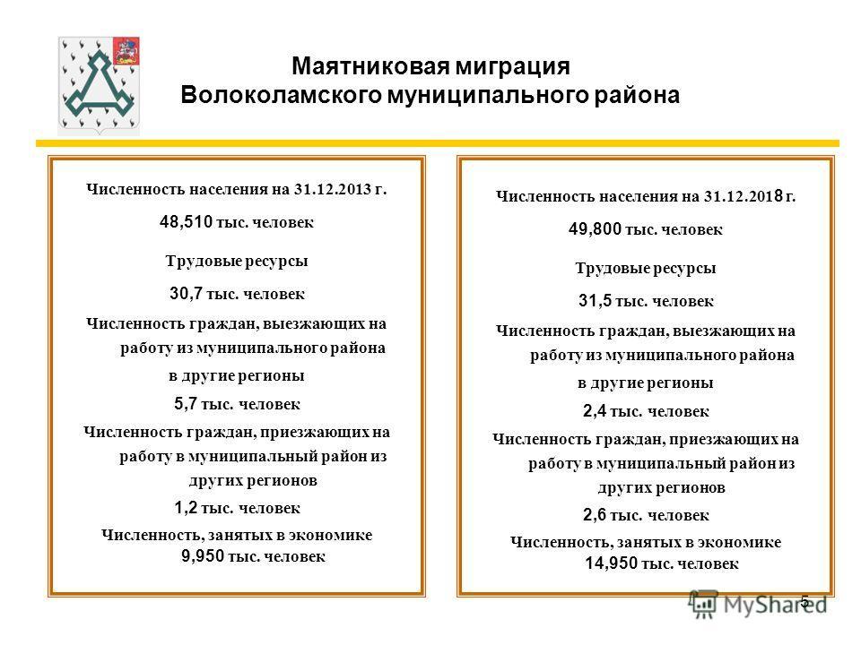 5 Маятниковая миграция Волоколамского муниципального района Численность населения на 31.12.2013 г. 48,510 тыс. человек Трудовые ресурсы 30,7 тыс. человек Численность граждан, выезжающих на работу из муниципального района в другие регионы 5,7 тыс. чел