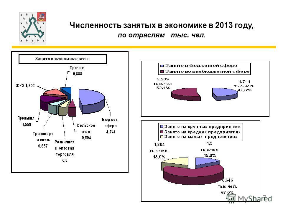 7 Численность занятых в экономике в 2013 году, по отраслям тыс. чел. Занято в экономике - всего
