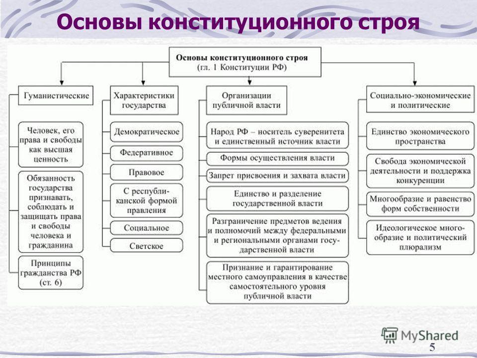 5 Основы конституционного строя
