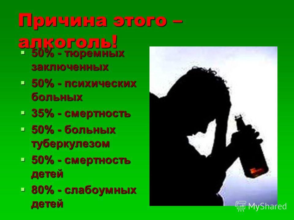 Причина этого – алкоголь! 50% - тюремных заключенных 50% - тюремных заключенных 50% - психических больных 50% - психических больных 35% - смертность 35% - смертность 50% - больных туберкулезом 50% - больных туберкулезом 50% - смертность детей 50% - с