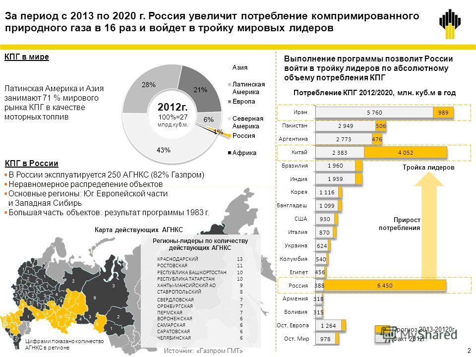 2 2 За период с 2013 по 2020 г. Россия увеличит потребление компримированного природного газа в 16 раз и войдет в тройку мировых лидеров Выполнение программы позволит России войти в тройку лидеров по абсолютному объему потребления КПГ Карта действующ