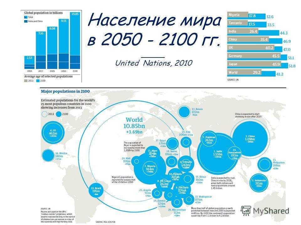 Население мира в 2050 - 2100 гг. _____ United Nations, 2010