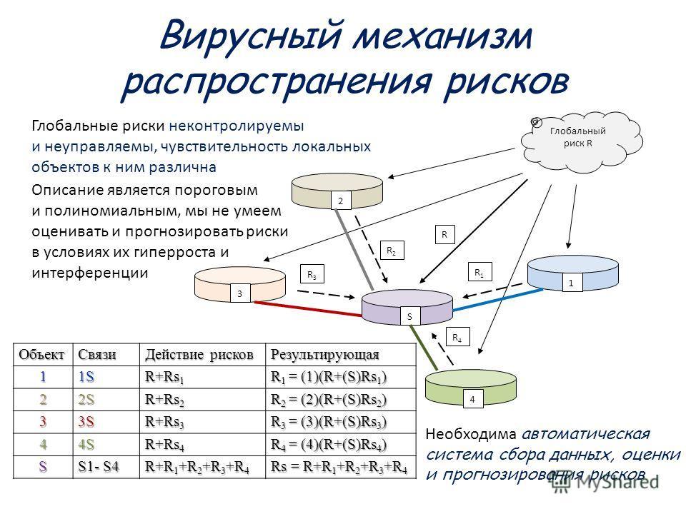 Вирусный механизм распространения рисков Глобальный риск R 1 2 4 S 3 R R1R1 R3R3 R2R2 R4R4Объект Связи Действие рисков Результирующая 11S R+Rs 1 R 1 = (1)(R+(S)Rs 1 ) 22S R+Rs 2 R 2 = (2)(R+(S)Rs 2 ) 33S R+Rs 3 R 3 = (3)(R+(S)Rs 3 ) 44S R+Rs 4 R 4 =