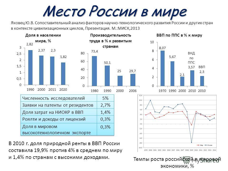 Место России в мире В 2010 г. доля природной ренты в ВВП России составила 19,9% против 4% в среднем по миру и 1,4% по странам с высокими доходами. Темпы роста российской и мировой экономики, % Яковец Ю.В. Сопоставительный анализ факторов научно-техно