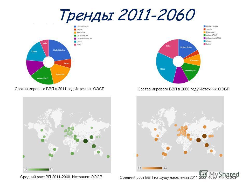 Тренды 2011-2060 Состав мирового ВВП в 2011 год Источник: ОЭСР Состав мирового ВВП в 2060 году Источник: ОЭСР Средний рост ВП 2011-2060. Источник: ОЭСР Средний рост ВВП на душу населения 2011-200. Источник: ОЭСР