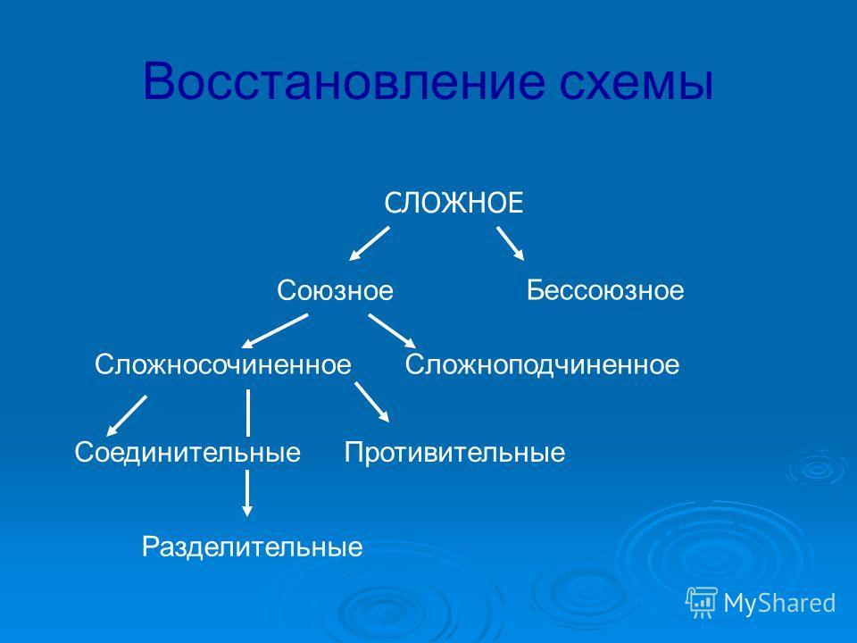 Восстановление схемы Бессоюзное Союзное Сложносочиненное Сложноподчиненное СЛОЖНОЕ Противительные Разделительные Соединительные