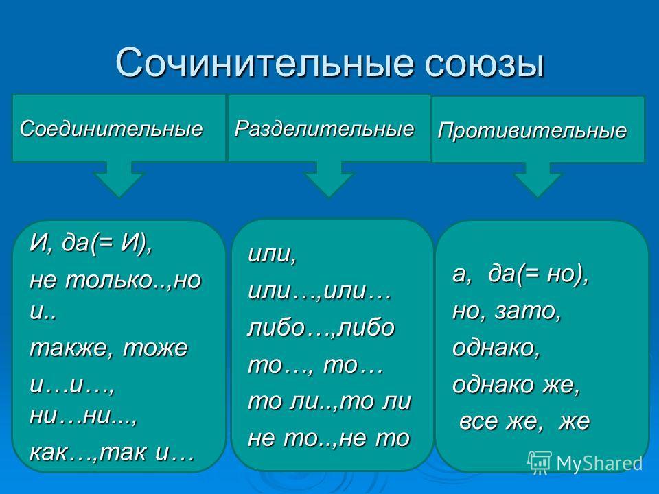 Сочинительные союзы Соединительные Разделительные Противительные И, да(= И), не только..,но и.. также, тоже и…и…, ни…ни..., как…,так и… или,или…,или…либо…,либо то…, то… то ли..,то ли не то..,не то а, да(= но), но, зато, однако, однако же, все же, же