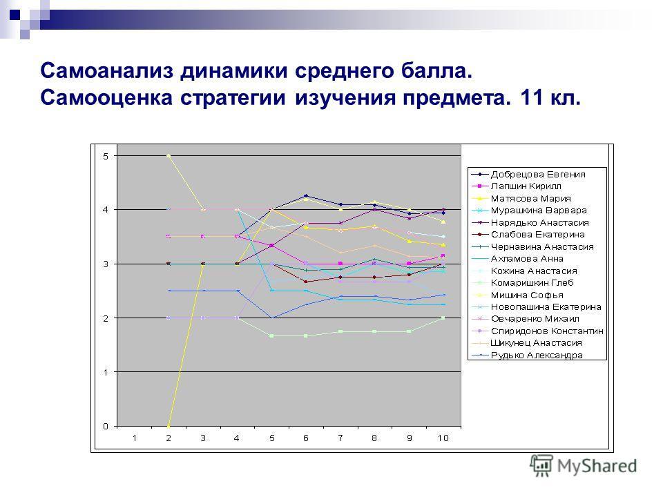 Самоанализ динамики среднего балла. Самооценка стратегии изучения предмета. 11 кл.