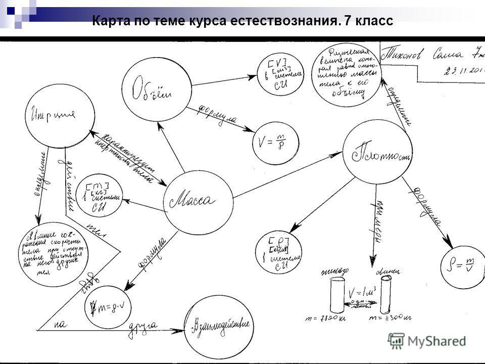 Карта по теме курса естествознания. 7 класс