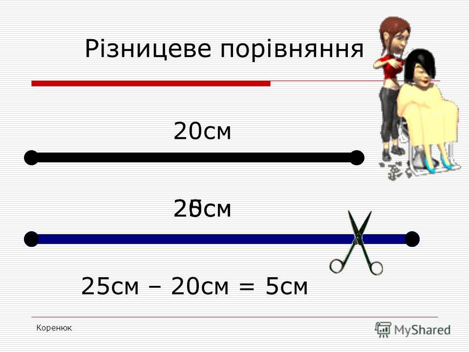 Коренюк Різницеве порівняння 25 см – 20 см = 5 см 20 см 25 см 20 см