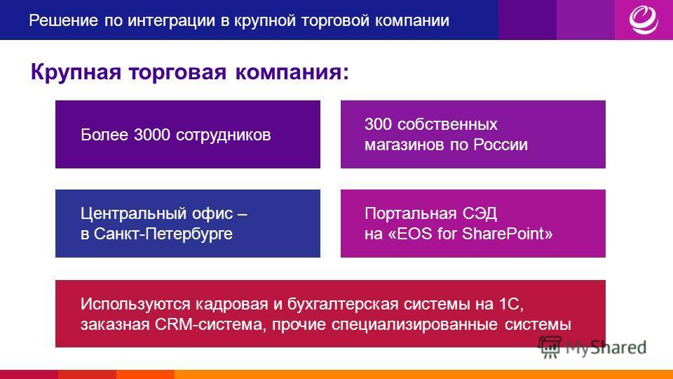 Решение по интеграции в крупной торговой компании Крупная торговая компания: Более 3000 сотрудников 300 собственных магазинов по России Центральный офис – в Санкт-Петербурге Портальная СЭД на «EOS for SharePoint» Используются кадровая и бухгалтерская