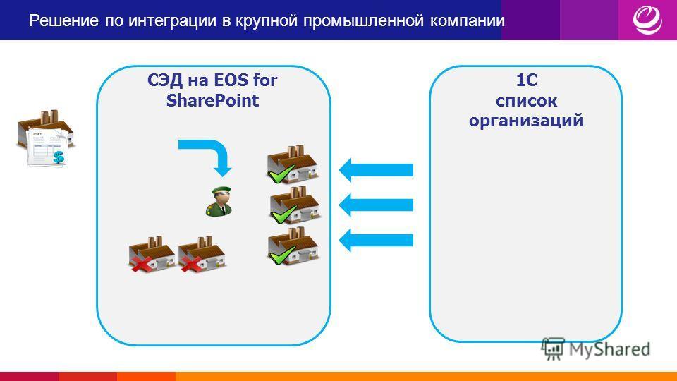 Решение по интеграции в крупной промышленной компании 1С список организаций СЭД на EOS for SharePoint