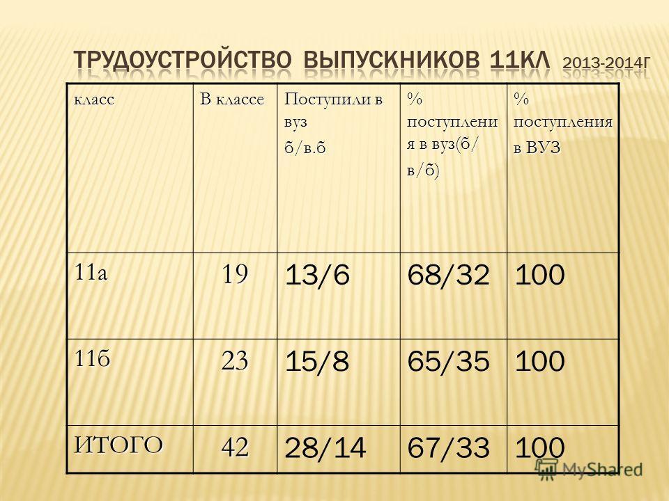 класс В классе Поступили в вуз б/в.б % поступлени я в вуз(б/ в/б) % поступления в ВУЗ 11 а 19 13/668/32100 11 б 23 15/865/35100 ИТОГО42 28/1467/33100