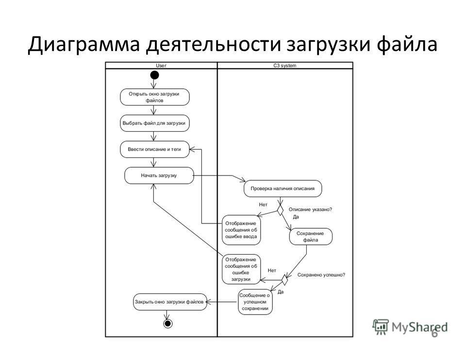 6 Диаграмма деятельности загрузки файла