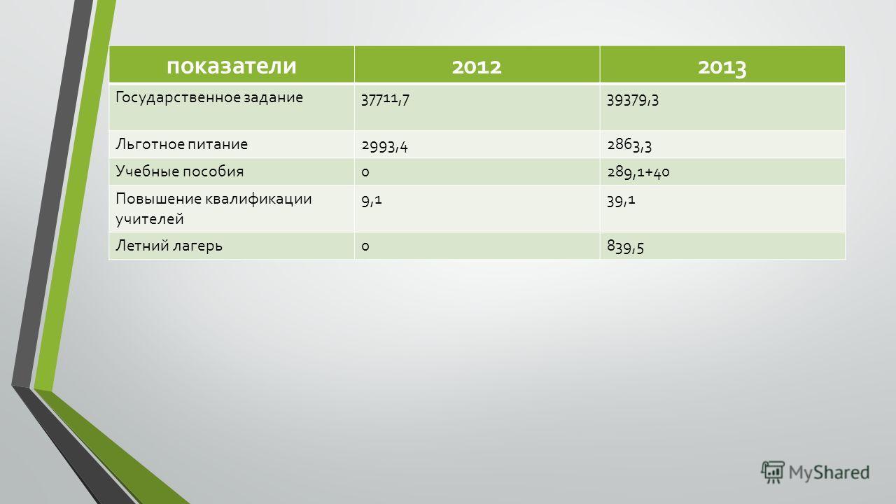 показатели 20122013 Государственное задание 37711,739379,3 Льготное питание 2993,42863,3 Учебные пособия 0289,1+40 Повышение квалификации учителей 9,139,1 Летний лагерь 0839,5
