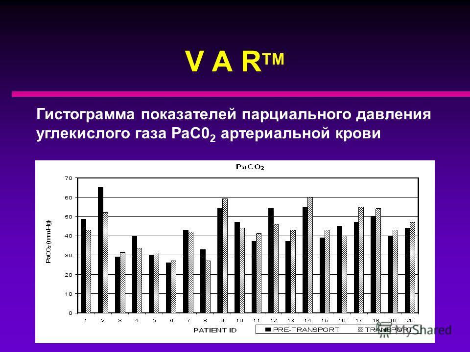 V A R TM Гистограмма показателей pH артериальной крови