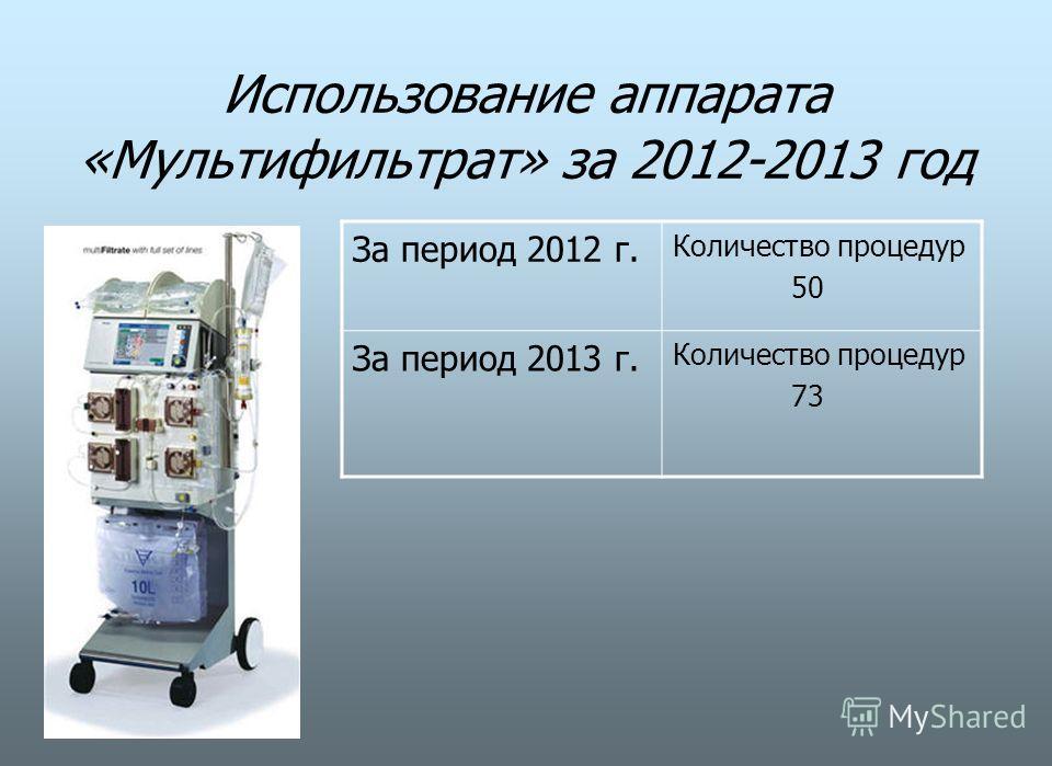 Использование аппарата «Мультифильтрат» за 2012-2013 год За период 2012 г. Количество процедур 50 За период 2013 г. Количество процедур 73