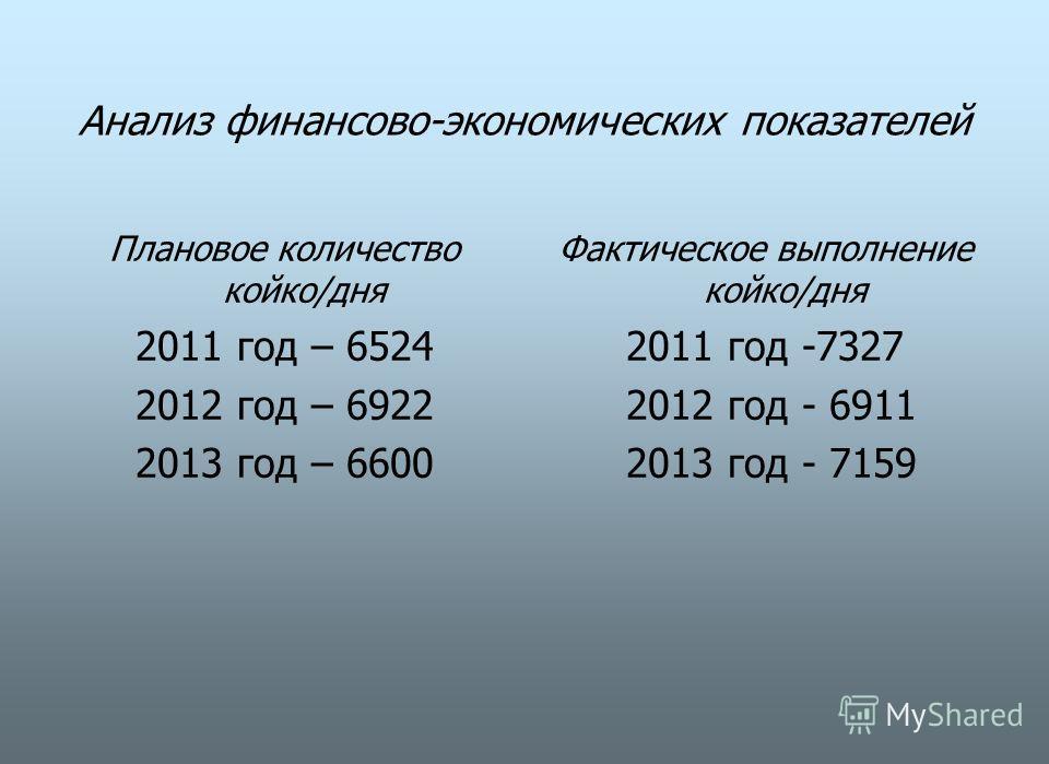 Анализ финансово-экономических показателей Плановое количество койко/дня 2011 год – 6524 2012 год – 6922 2013 год – 6600 Фактическое выполнение койко/дня 2011 год -7327 2012 год - 6911 2013 год - 7159