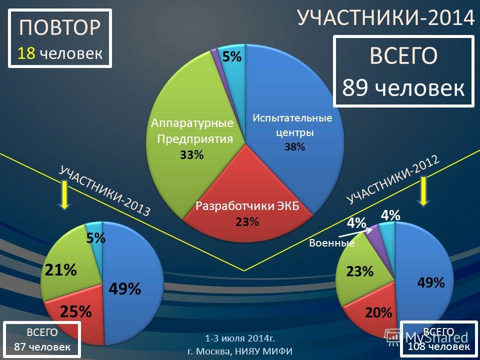 УЧАСТНИКИ-2014 1-3 июля 2014 г. г. Москва, НИЯУ МИФИ 49% 21% 25% 5% УЧАСТНИКИ-2012 49% 20% 23% 4% Военные ПОВТОР 18 человек ВСЕГО 108 человек ВСЕГО 87 человек УЧАСТНИКИ-2013 Разработчики ЭКБ 23% Аппаратурные Предприятия 33% Испытательные центры 38% 5
