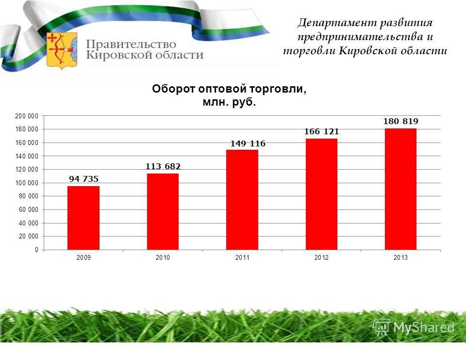 Департамент развития предпринимательства и торговли Кировской области