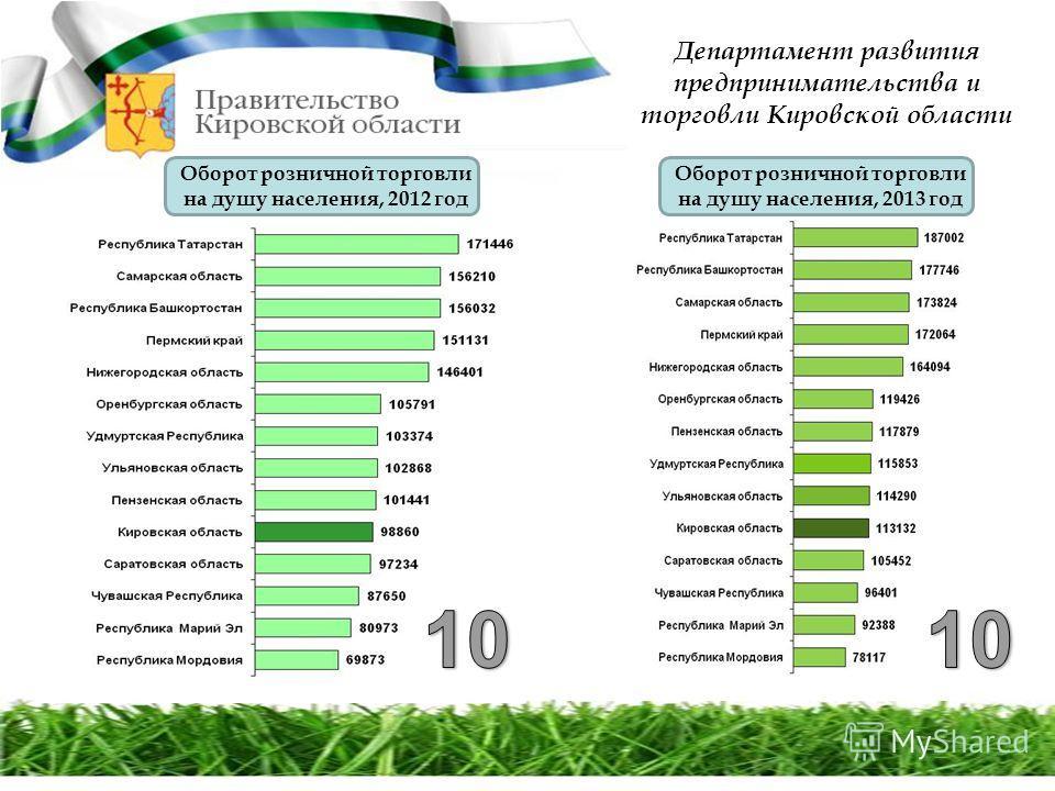Департамент развития предпринимательства и торговли Кировской области Оборот розничной торговли на душу населения, 2012 год Оборот розничной торговли на душу населения, 2013 год