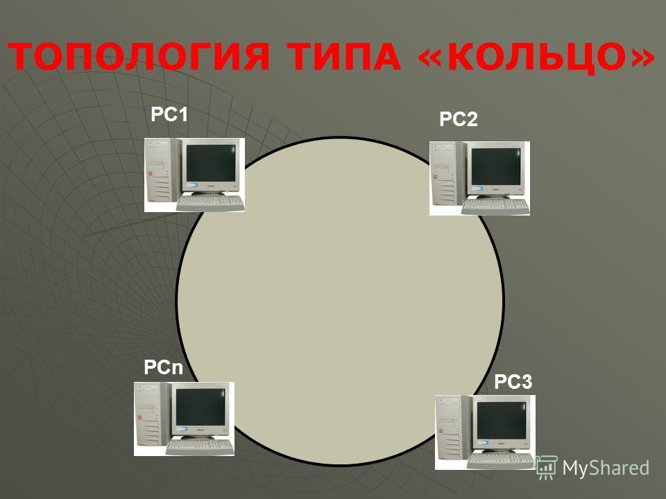 PC3 PCn PC2 PC1 ТОПОЛОГИЯ ТИПА «КОЛЬЦО»